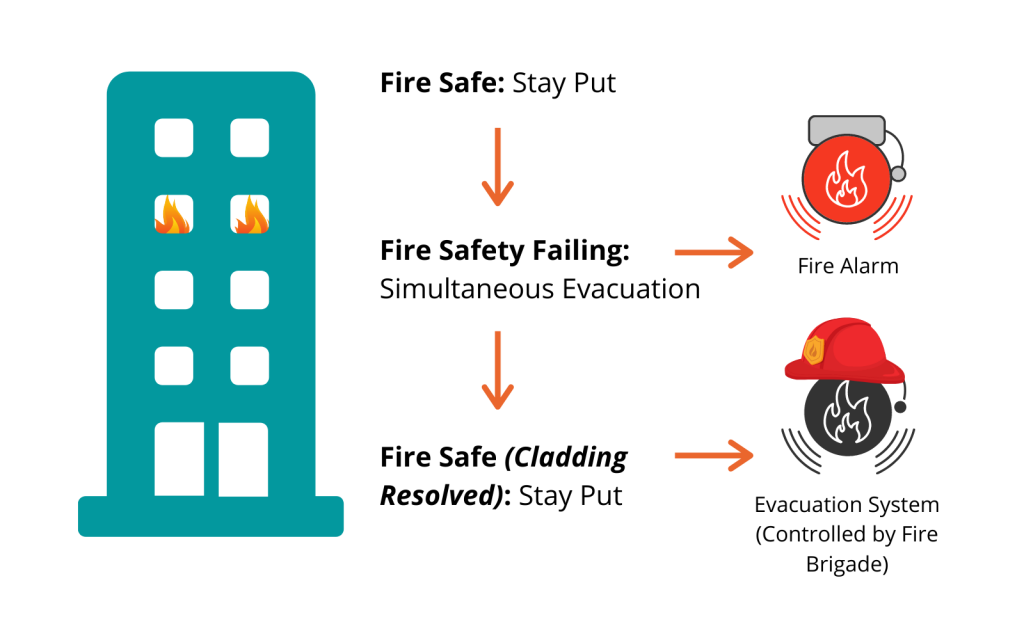 Graphic of a building with a fire and indication of when a fire alarm and an evacuation system is needed